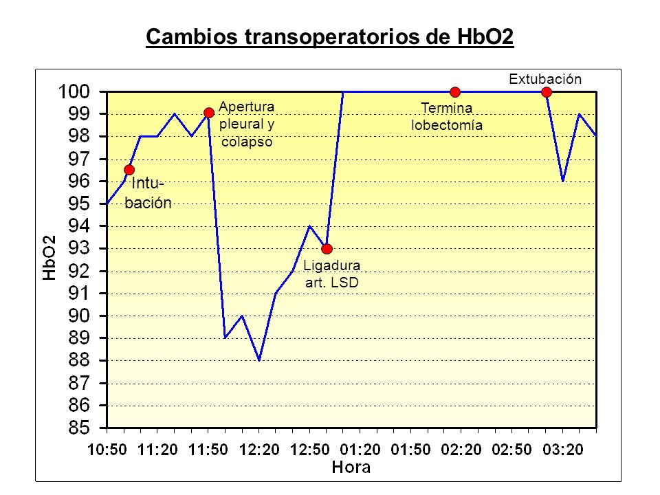 Cambios transoperatorios de HbO2