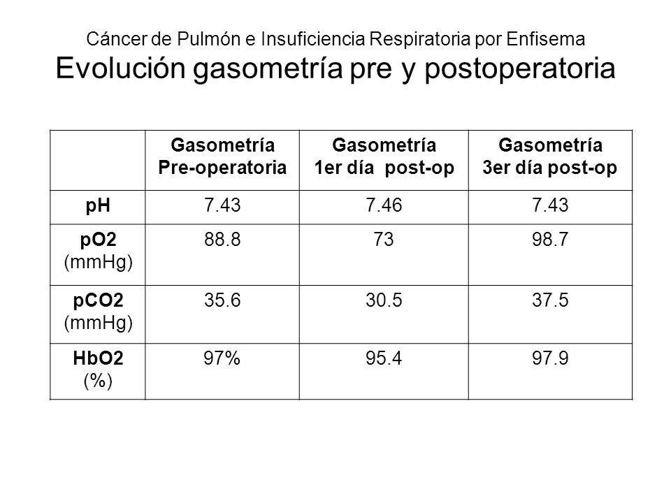 Cáncer de Pulmón e Insuficiencia Respiratoria por Enfisema Evolución gasometría pre y postoperatoria