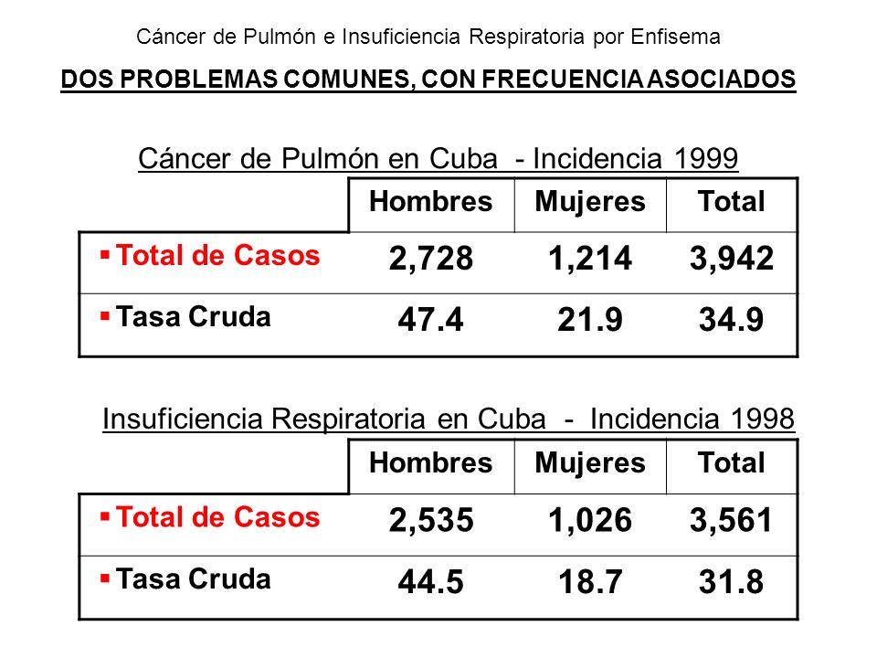 Cáncer de Pulmón en Cuba - Incidencia 1999