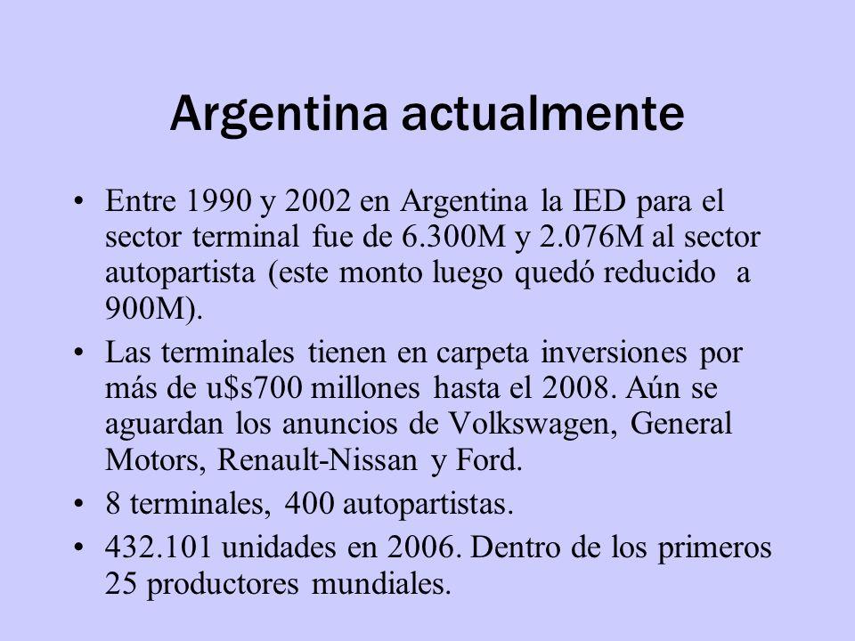 Argentina actualmente