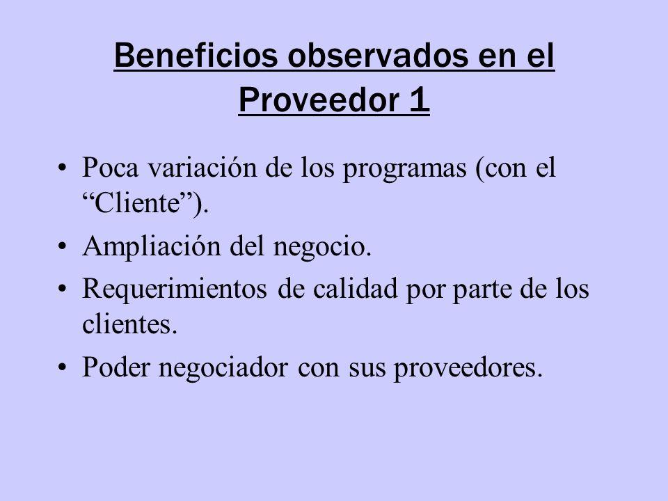 Beneficios observados en el Proveedor 1