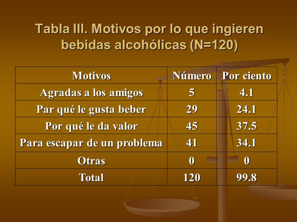 Tabla III. Motivos por lo que ingieren bebidas alcohólicas (N=120)