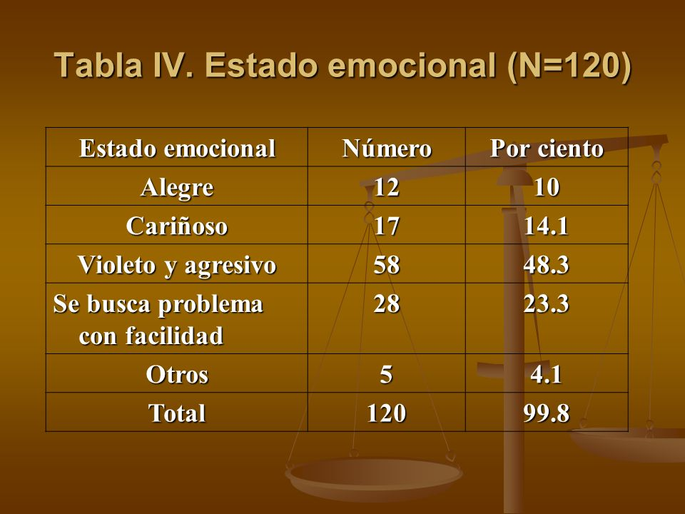 Tabla IV. Estado emocional (N=120)