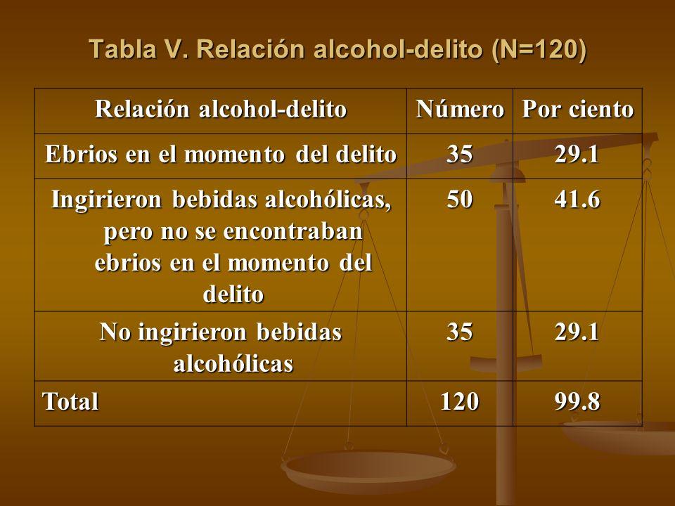 Tabla V. Relación alcohol-delito (N=120)
