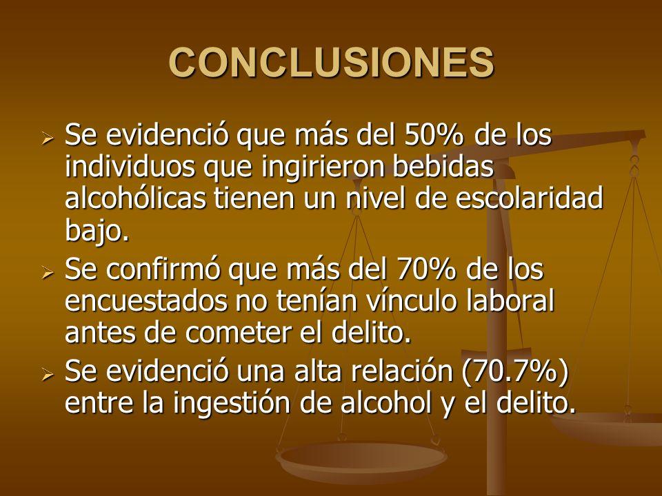 CONCLUSIONESSe evidenció que más del 50% de los individuos que ingirieron bebidas alcohólicas tienen un nivel de escolaridad bajo.