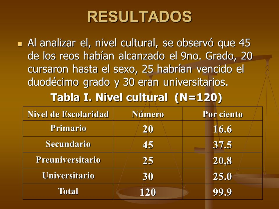 Tabla I. Nivel cultural (N=120)