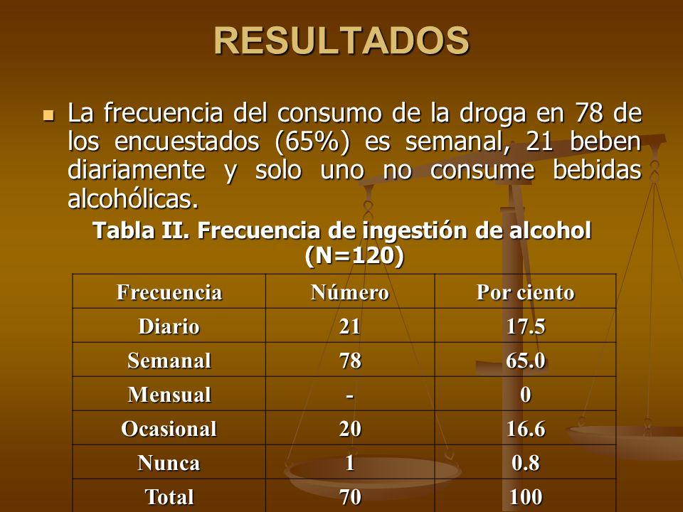 Tabla II. Frecuencia de ingestión de alcohol (N=120)
