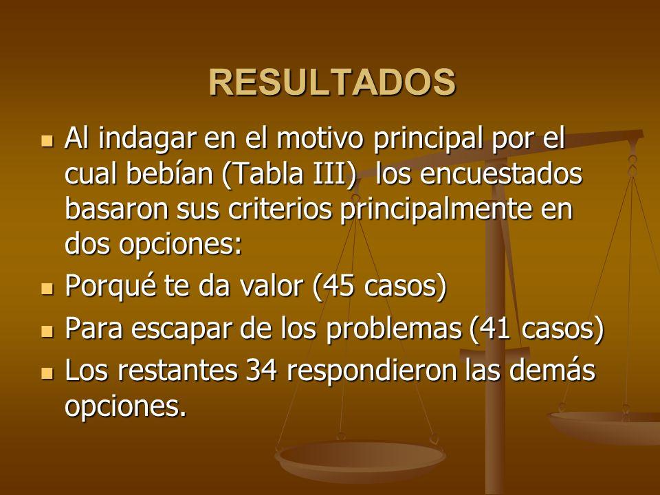 RESULTADOS Al indagar en el motivo principal por el cual bebían (Tabla III) los encuestados basaron sus criterios principalmente en dos opciones: