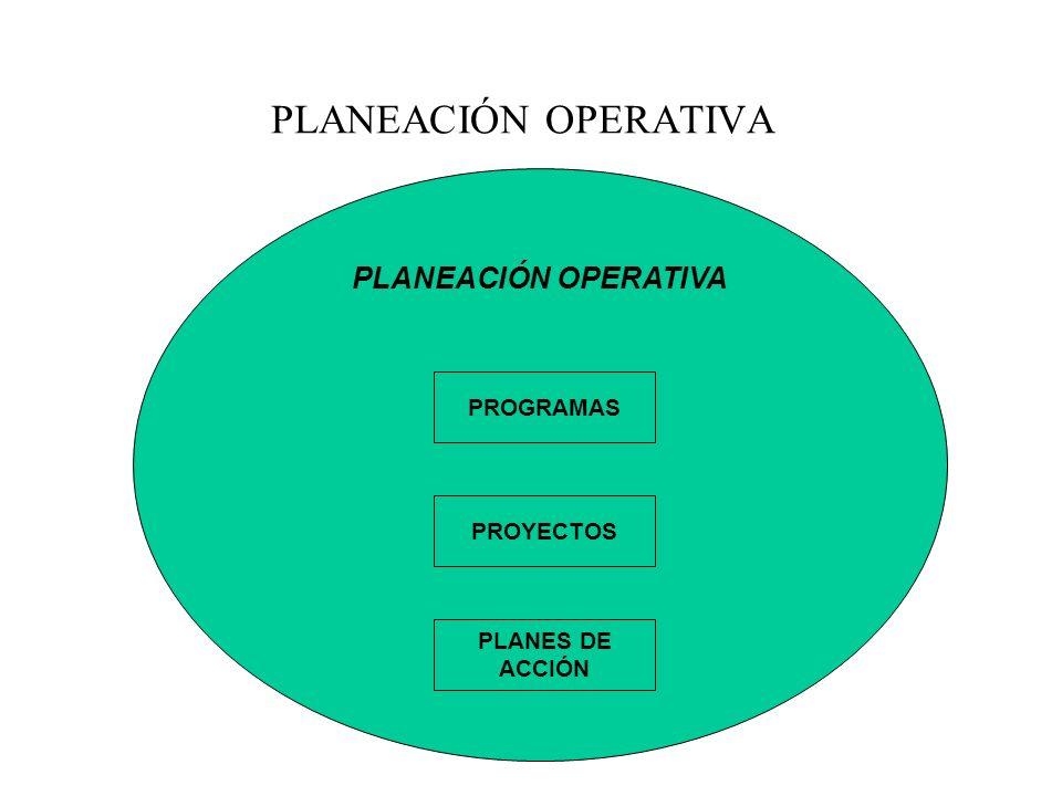PLANEACIÓN OPERATIVA PLANEACIÓN OPERATIVA PROGRAMAS PROYECTOS