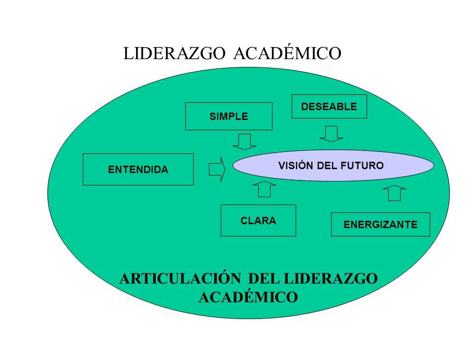 ARTICULACIÓN DEL LIDERAZGO