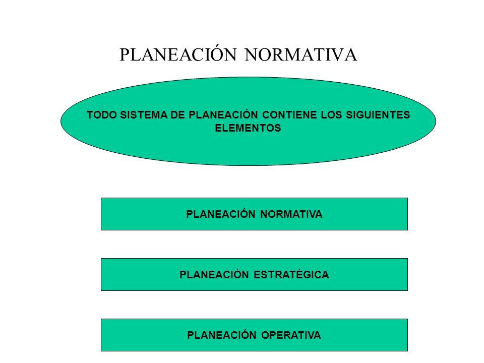 PLANEACIÓN NORMATIVA TODO SISTEMA DE PLANEACIÓN CONTIENE LOS SIGUIENTES. ELEMENTOS. PLANEACIÓN NORMATIVA.