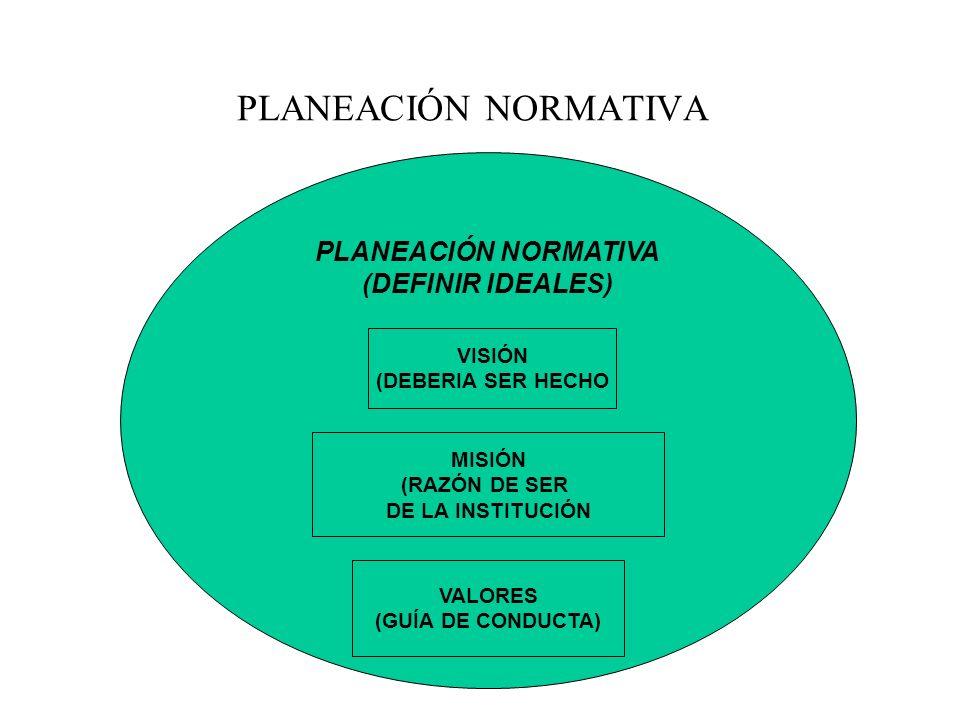 PLANEACIÓN NORMATIVA PLANEACIÓN NORMATIVA (DEFINIR IDEALES) VISIÓN