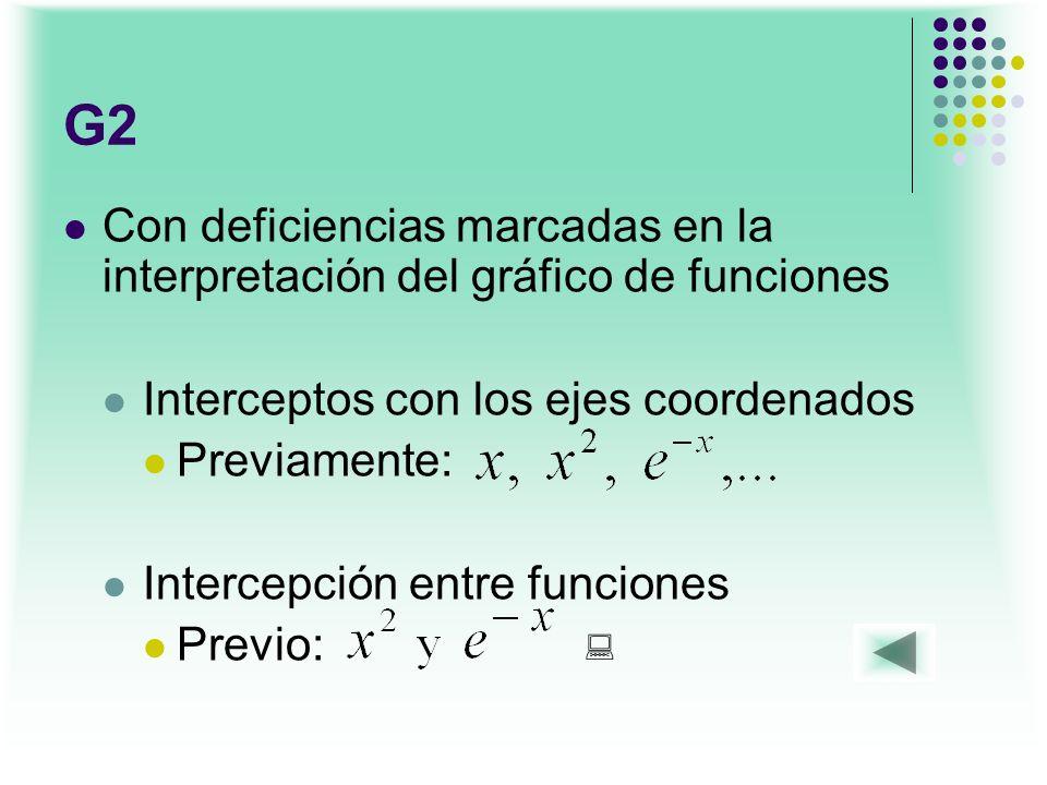 G2 Con deficiencias marcadas en la interpretación del gráfico de funciones. Interceptos con los ejes coordenados.