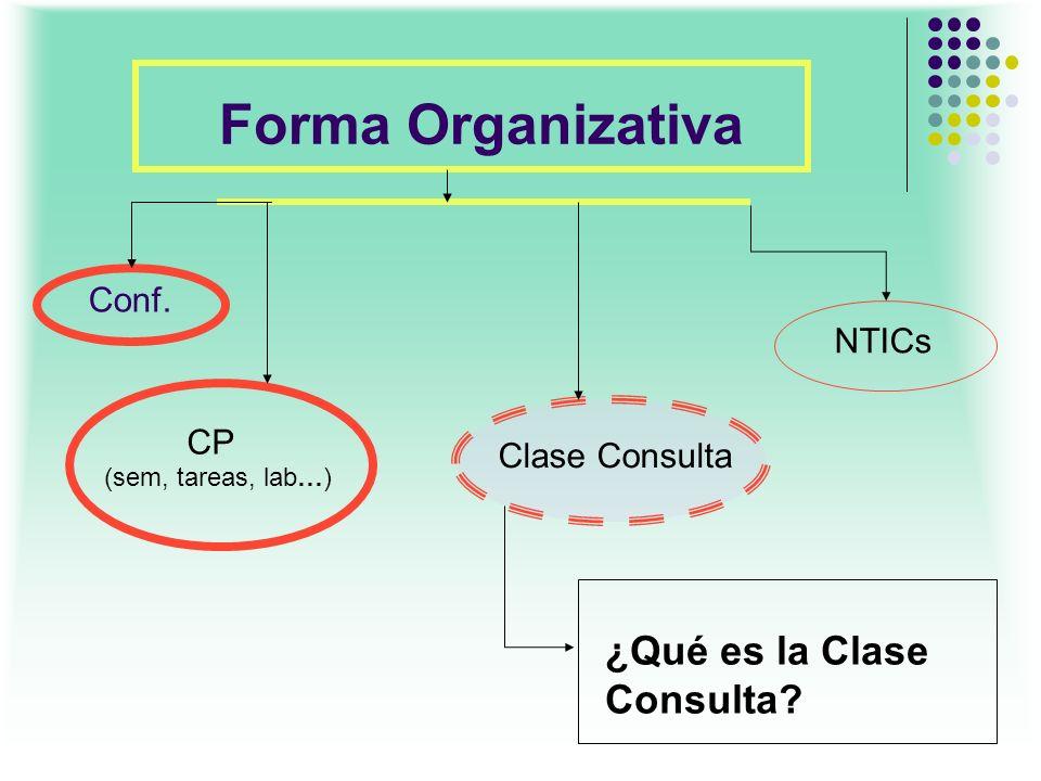 Forma Organizativa ¿Qué es la Clase Consulta Conf. NTICs CP