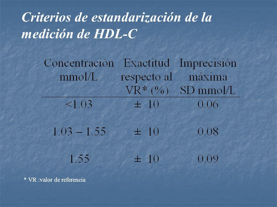 Criterios de estandarización de la medición de HDL-C
