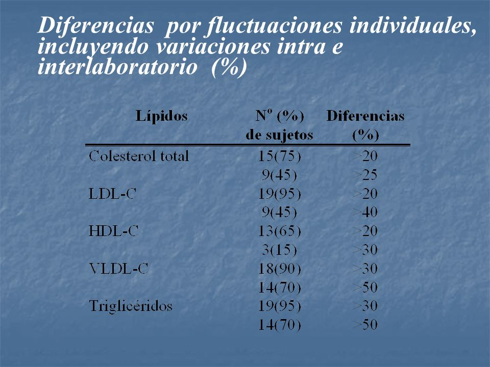 Diferencias por fluctuaciones individuales, incluyendo variaciones intra e interlaboratorio (%)