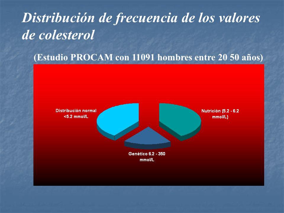 Distribución de frecuencia de los valores de colesterol