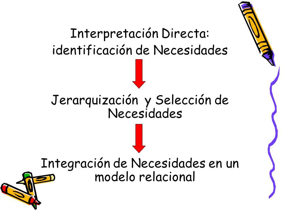 Interpretación Directa: identificación de Necesidades