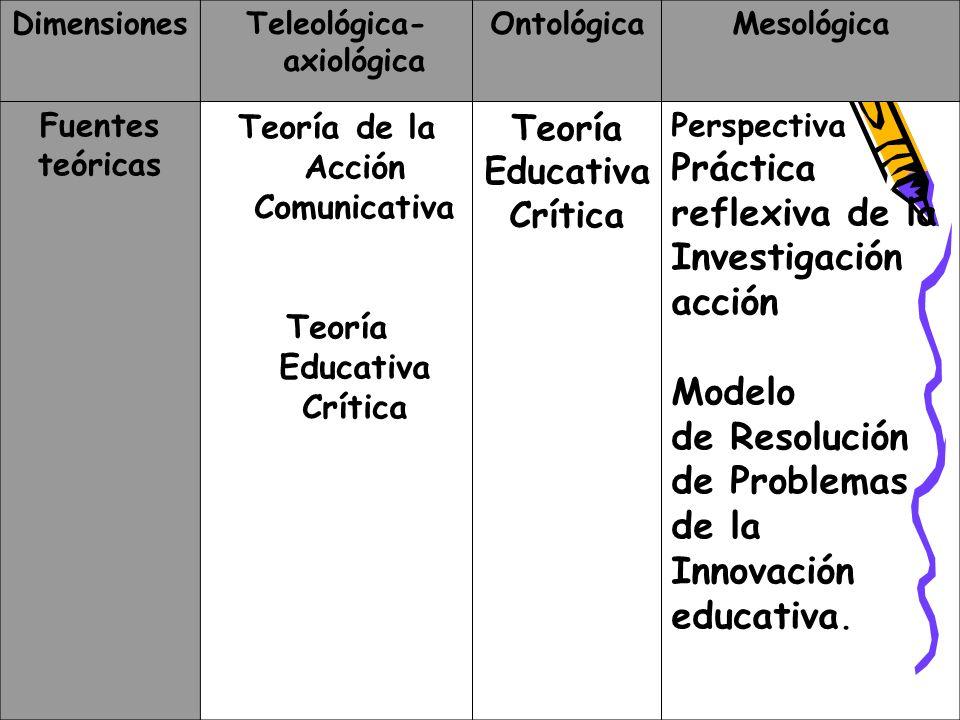 Práctica reflexiva de la Investigación acción Modelo de Resolución