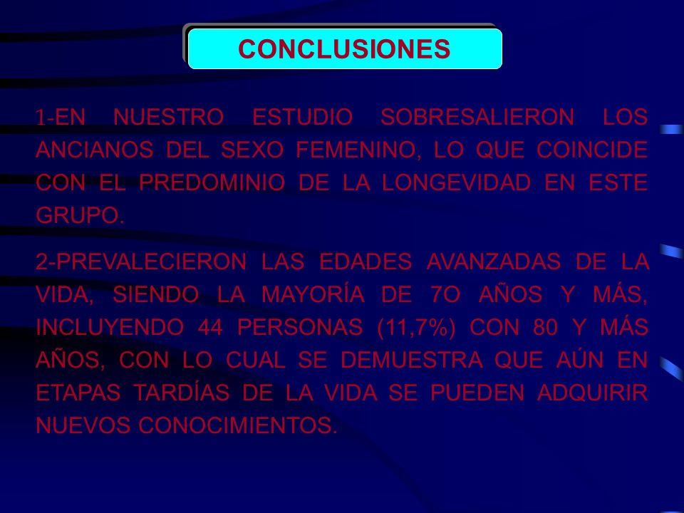 CONCLUSIONES 1-EN NUESTRO ESTUDIO SOBRESALIERON LOS ANCIANOS DEL SEXO FEMENINO, LO QUE COINCIDE CON EL PREDOMINIO DE LA LONGEVIDAD EN ESTE GRUPO.