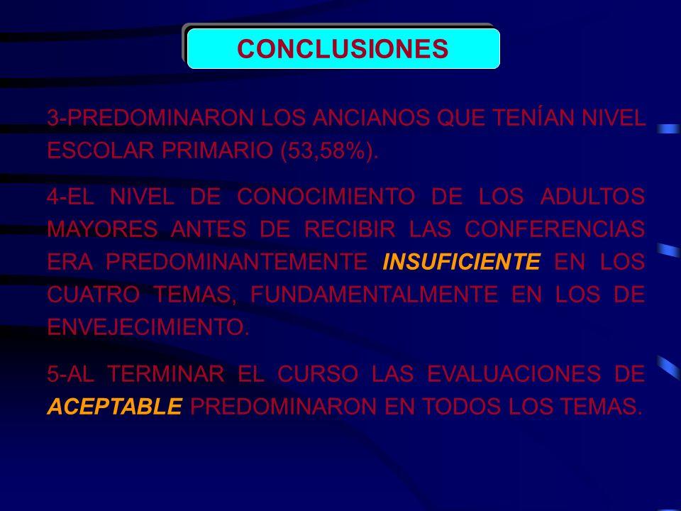 CONCLUSIONES 3-PREDOMINARON LOS ANCIANOS QUE TENÍAN NIVEL ESCOLAR PRIMARIO (53,58%).
