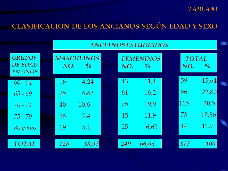 CLASIFICACION DE LOS ANCIANOS SEGÚN EDAD Y SEXO