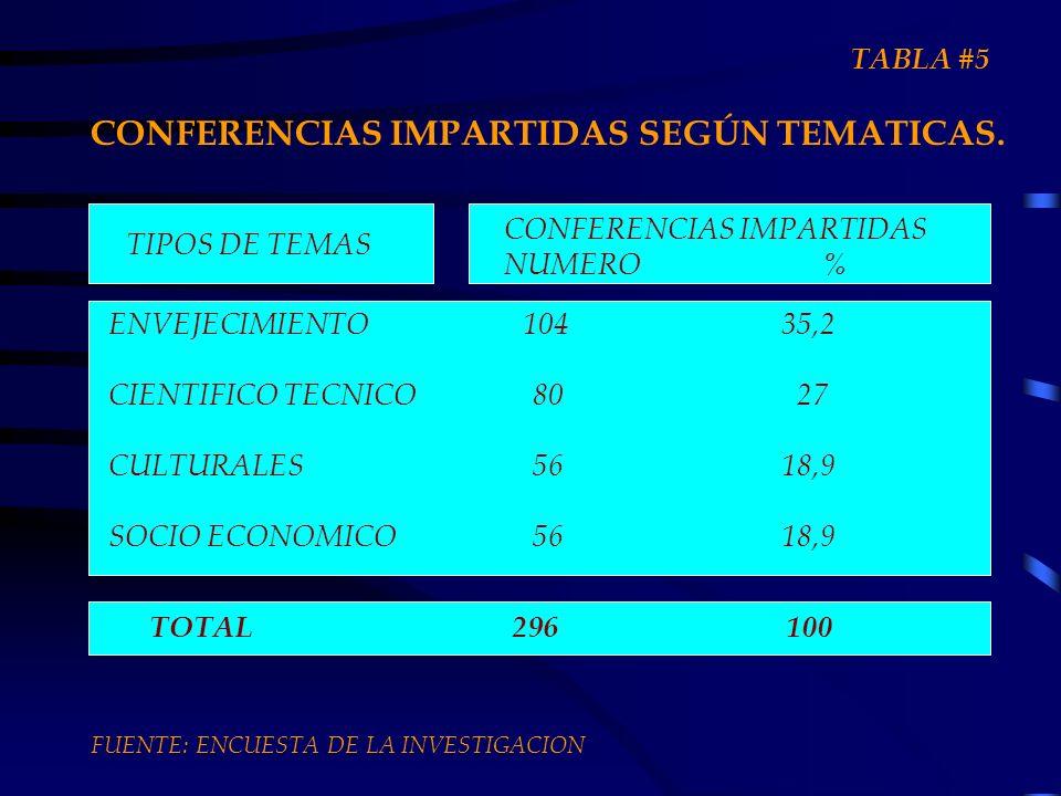 CONFERENCIAS IMPARTIDAS SEGÚN TEMATICAS.