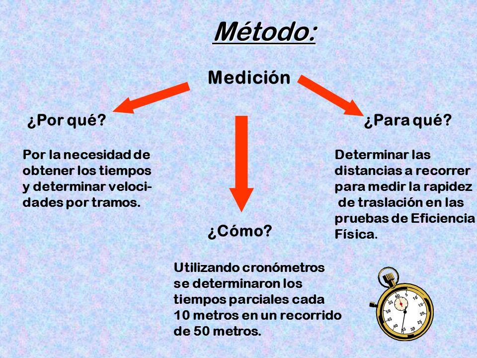 Método: Medición ¿Por qué ¿Para qué ¿Cómo Por la necesidad de