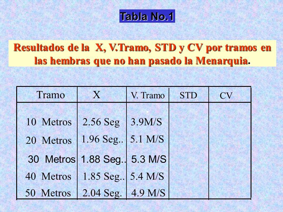Tabla No.1 Resultados de la X, V.Tramo, STD y CV por tramos en las hembras que no han pasado la Menarquia.