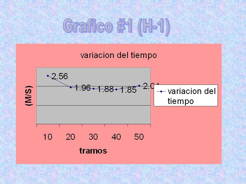 Grafico #1 (H-1)