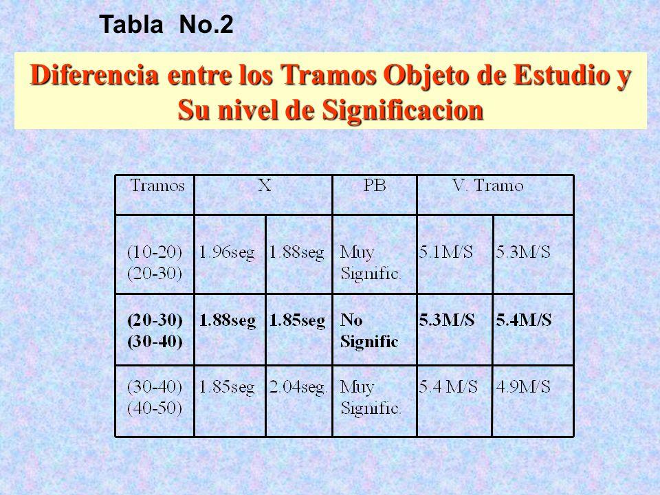 Tabla No.2 Diferencia entre los Tramos Objeto de Estudio y Su nivel de Significacion