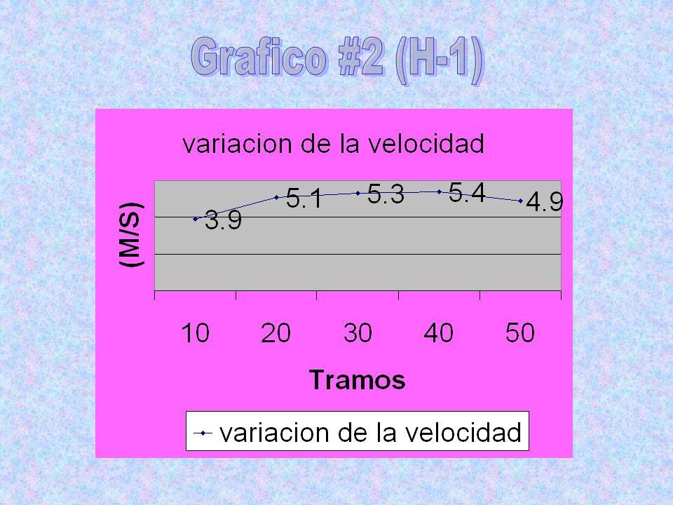 Grafico #2 (H-1)