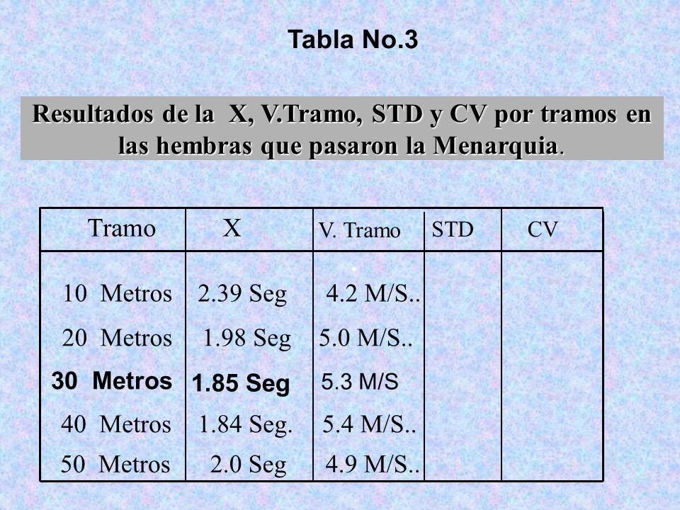 Tabla No.3 Resultados de la X, V.Tramo, STD y CV por tramos en las hembras que pasaron la Menarquia.