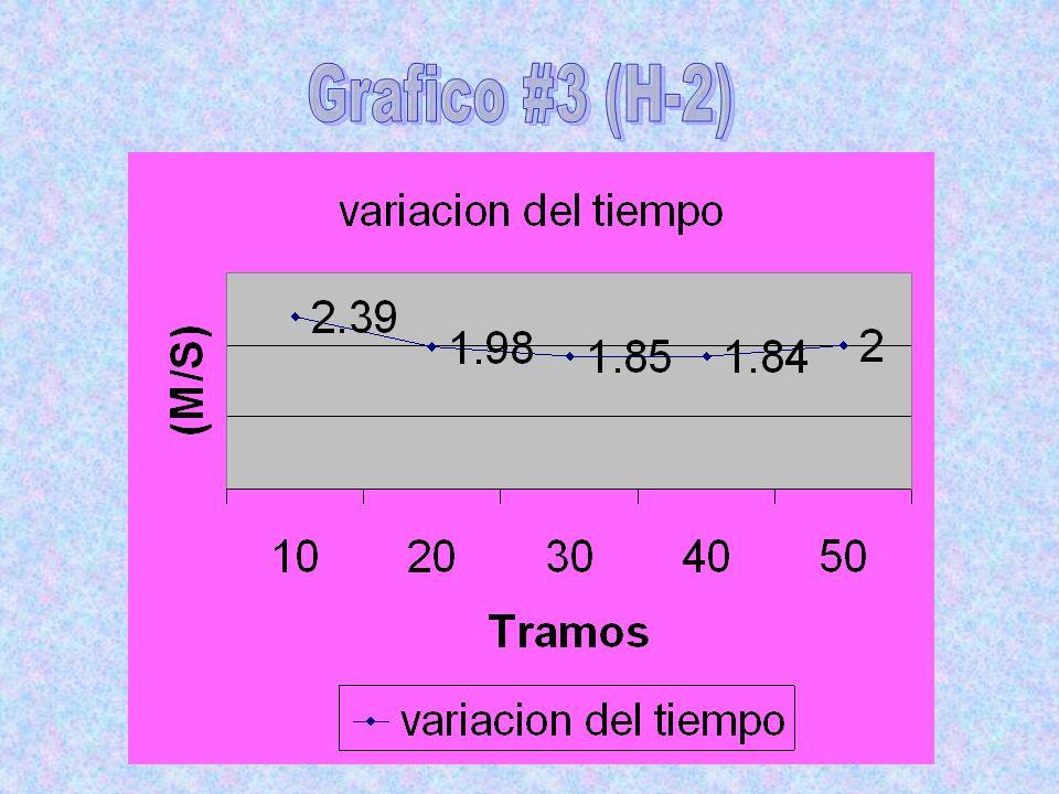 Grafico #3 (H-2)