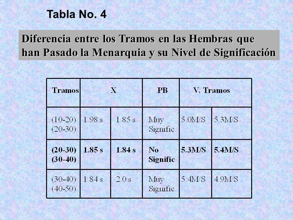 Tabla No. 4 Diferencia entre los Tramos en las Hembras que.