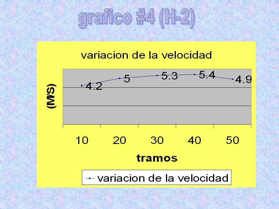 grafico #4 (H-2)