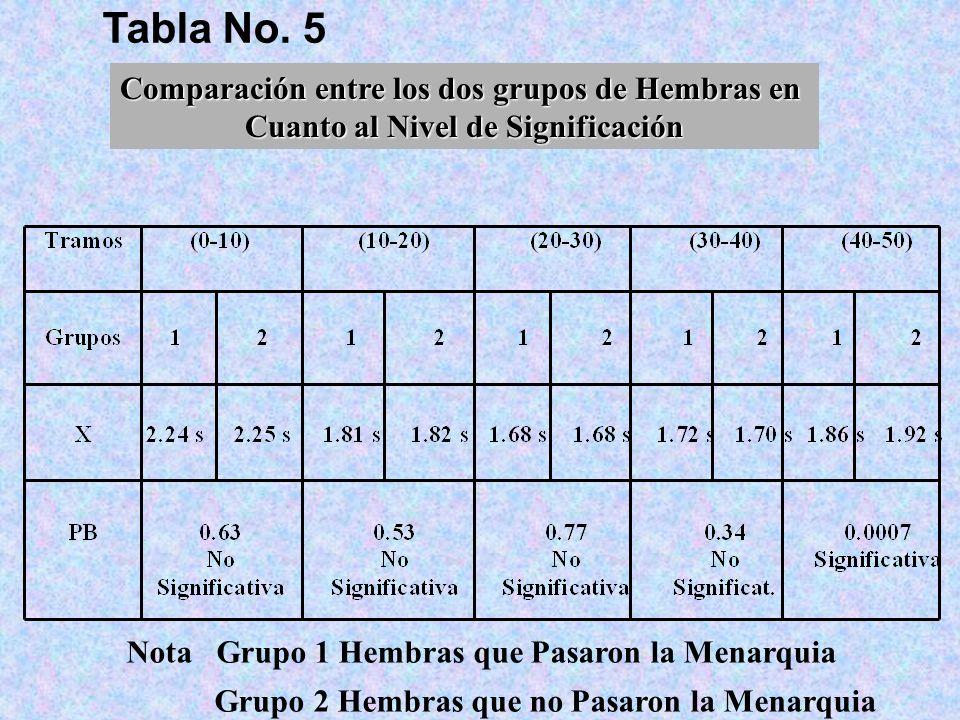 Tabla No. 5 Comparación entre los dos grupos de Hembras en