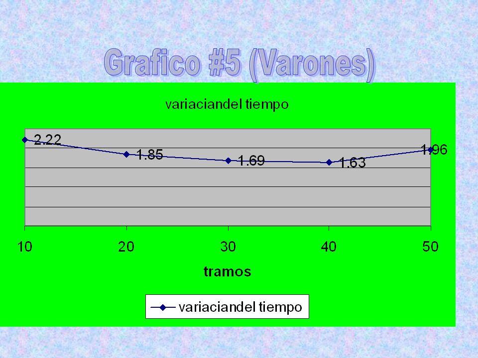 Grafico #5 (Varones)