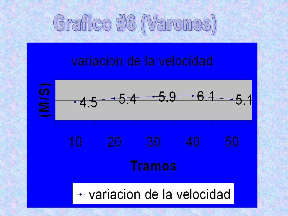 Grafico #6 (Varones)