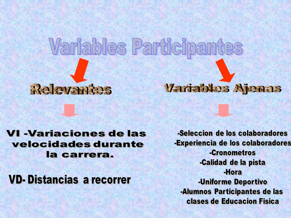 Variables Participantes Relevantes Variables Ajenas