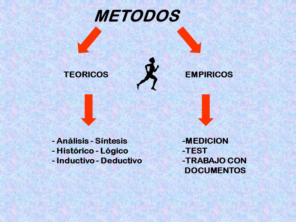 METODOS TEORICOS EMPIRICOS - Análisis - Síntesis - Histórico - Lógico