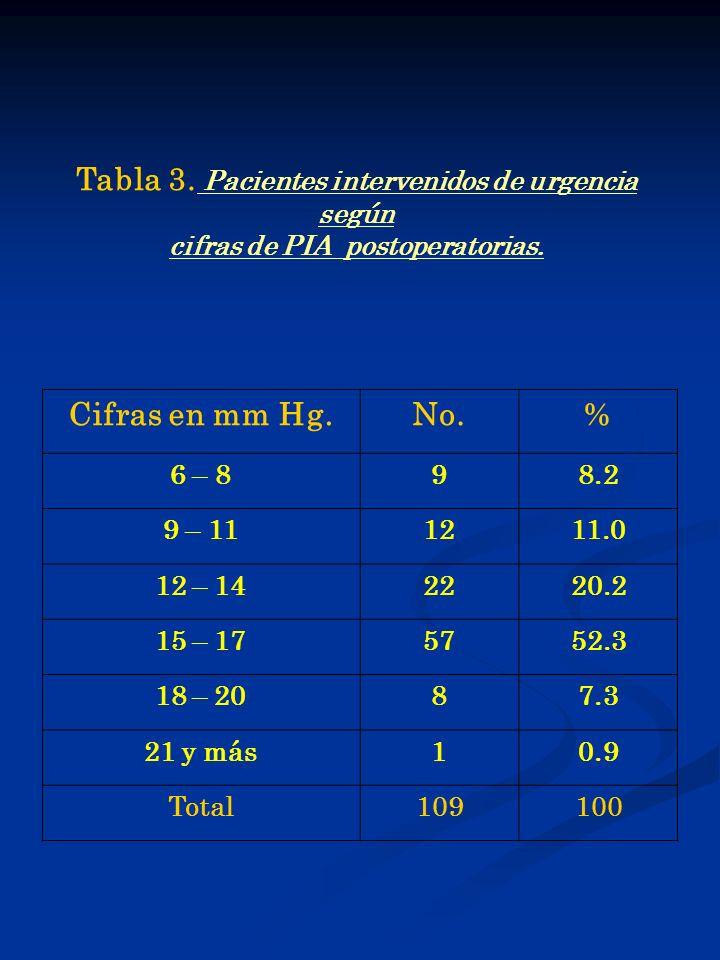 Tabla 3. Pacientes intervenidos de urgencia según Cifras en mm Hg. No.