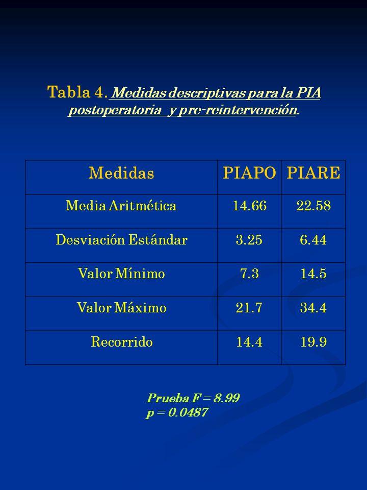 Tabla 4. Medidas descriptivas para la PIA Medidas PIAPO PIARE