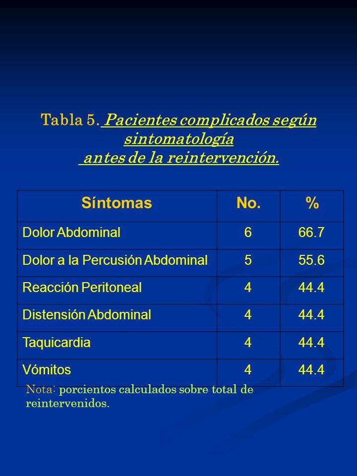 Tabla 5. Pacientes complicados según sintomatología