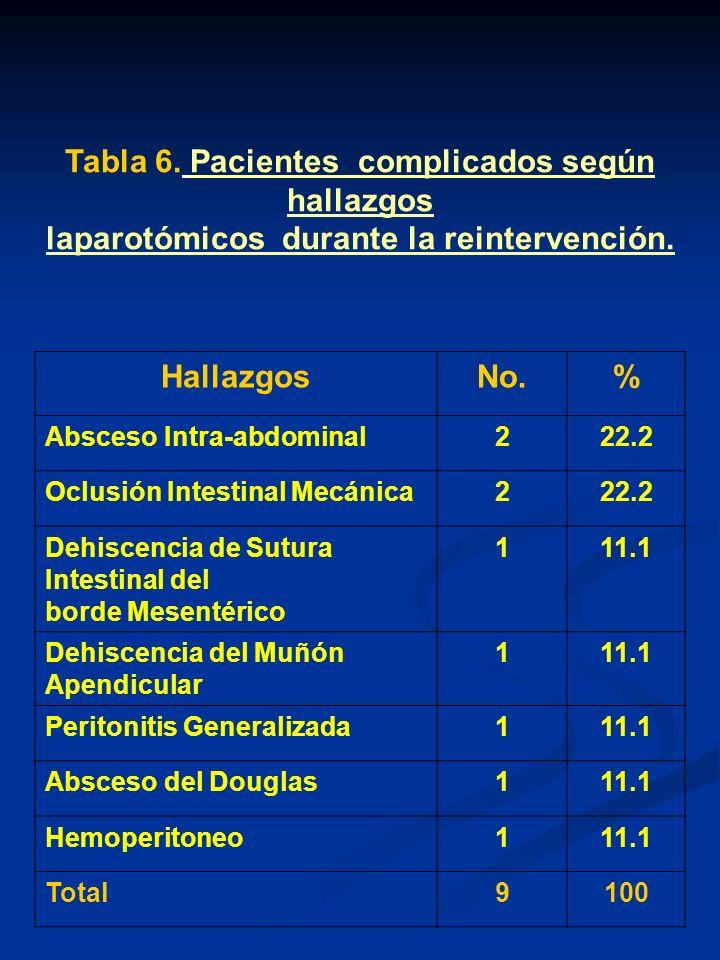 Tabla 6. Pacientes complicados según hallazgos