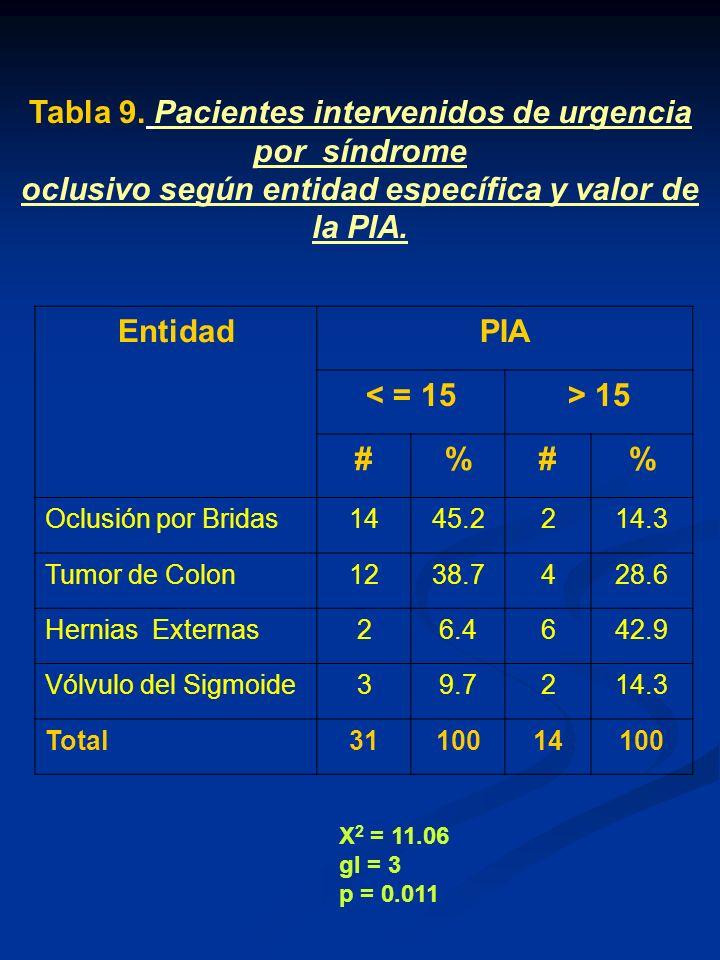 Entidad PIA < = 15 > 15 # %