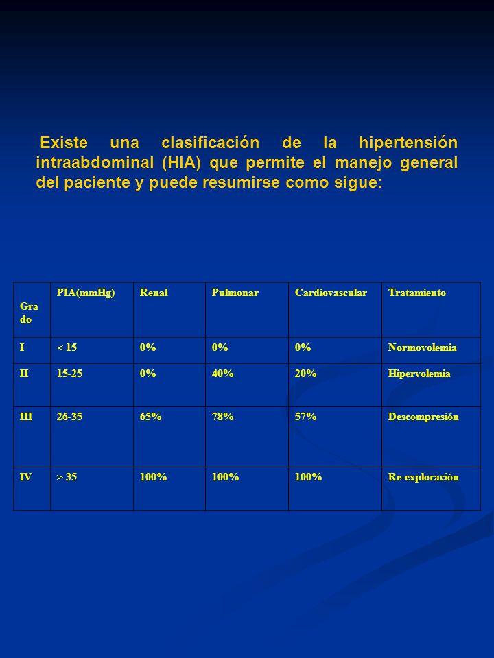 Existe una clasificación de la hipertensión intraabdominal (HIA) que permite el manejo general del paciente y puede resumirse como sigue: