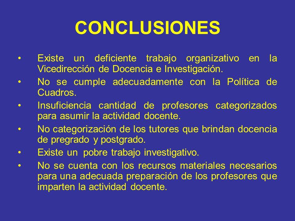 CONCLUSIONES Existe un deficiente trabajo organizativo en la Vicedirección de Docencia e Investigación.