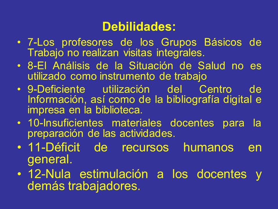 Debilidades: 11-Déficit de recursos humanos en general.