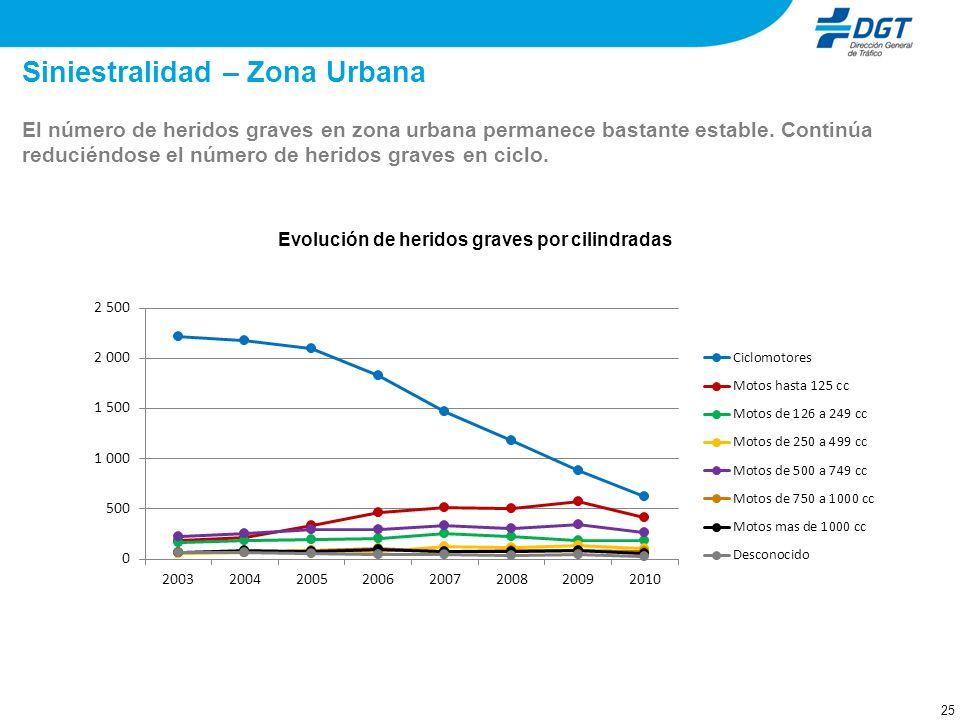 Siniestralidad – Zona Urbana